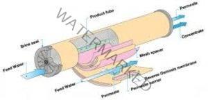 ساختار غشا آب شیرین کن
